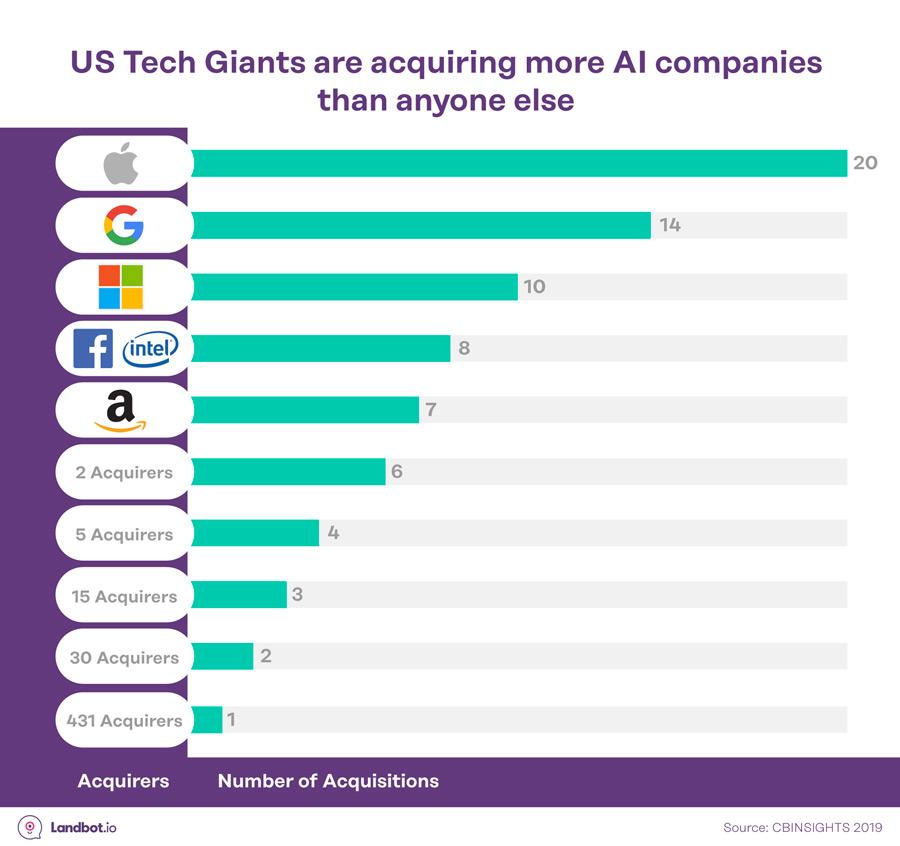 conversational-is-estadisticas-US-tech-gigantes-IA-adquisiciones