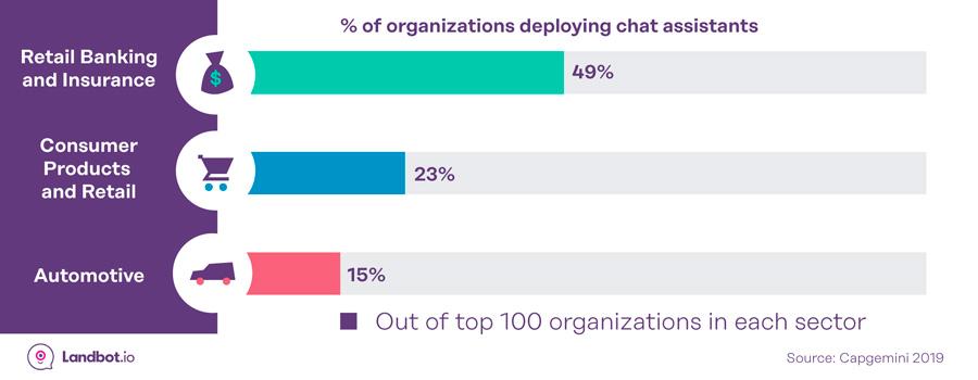 porcentaje-empresas-usando-chatbots