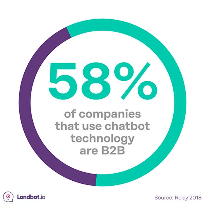 b2b-uso-chatbot-tecnologia
