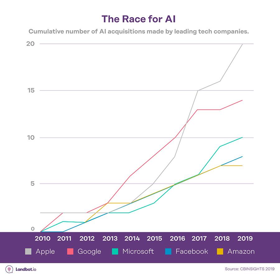 IA-carrera-lideres
