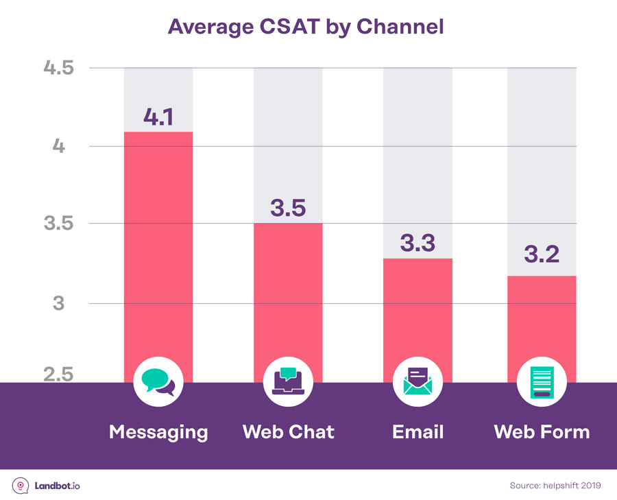 promedio-CSAT-por-canal