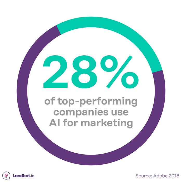 top-empresas-uso-AI-para-marketing