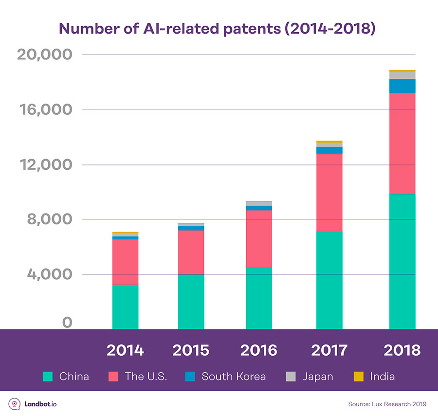 AI-relacionadas-patentes-2014-2018-estadisticas-ia-conversacional