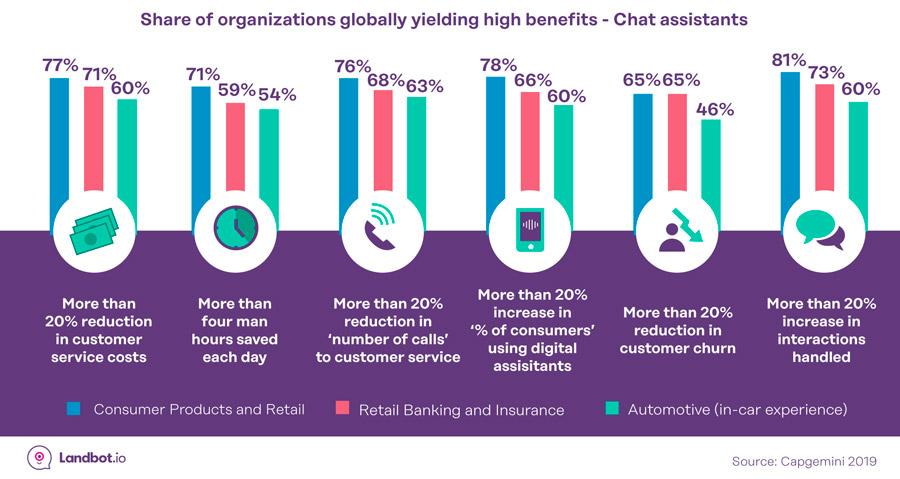 empresas-consiguiendo-mayores-beneficios-con-IA-chatbots