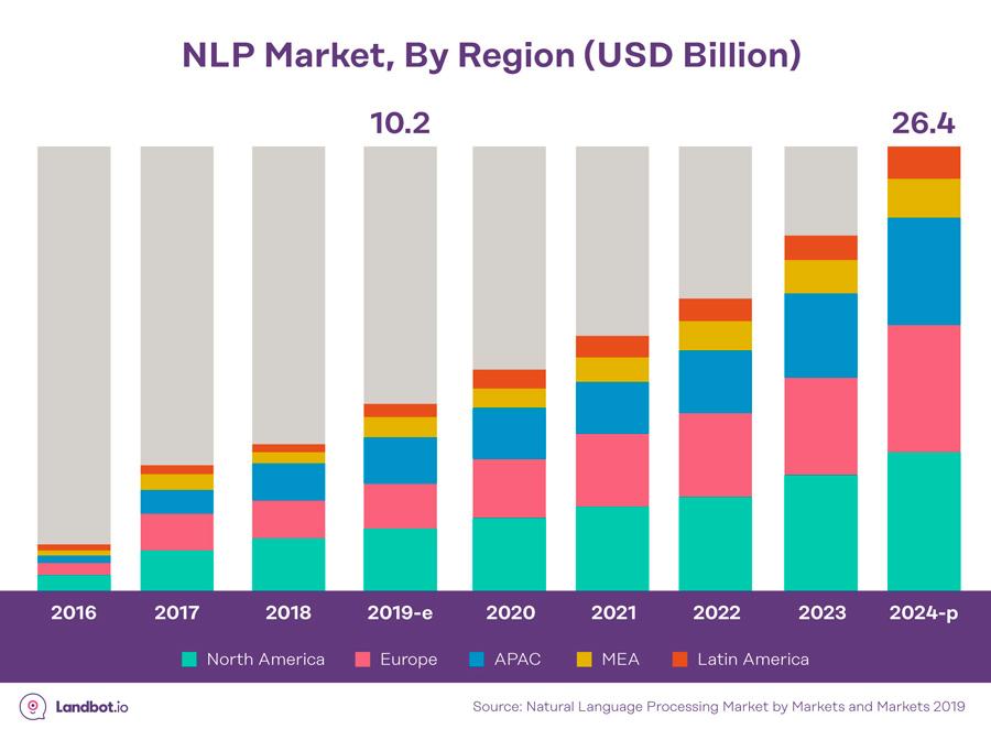 NLP-mercado-predicciones-2016-2023
