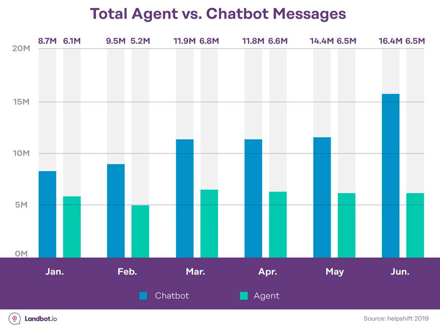 agent-vs-chatbot-mensajes-enviados-estadisticas-ia-conversacional