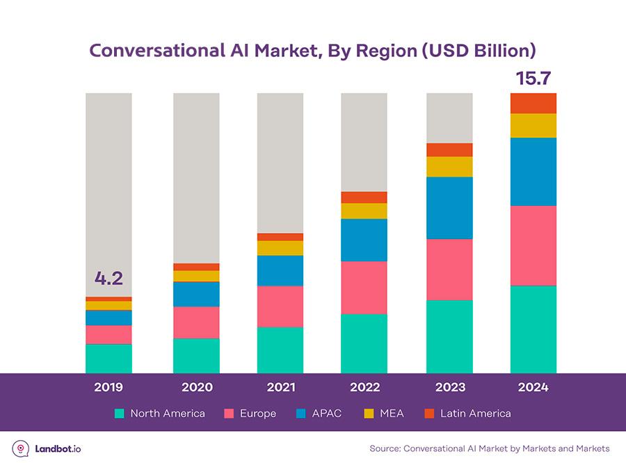conversational-AI-market-predictions