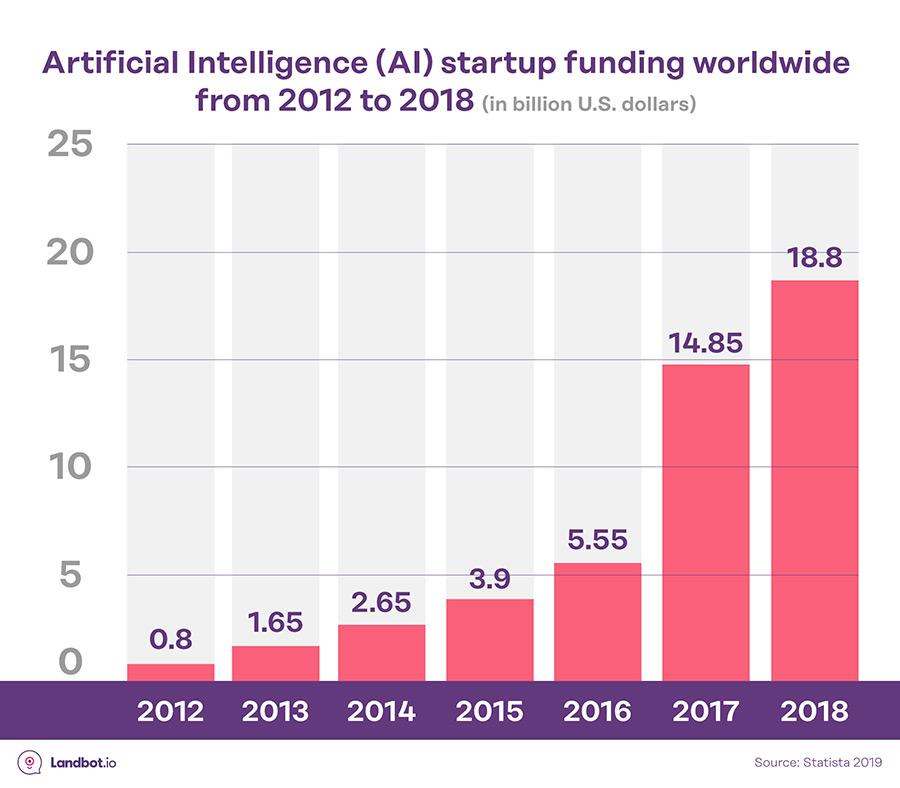 IA-startup-inversion-estadisticas-ia-conversacional