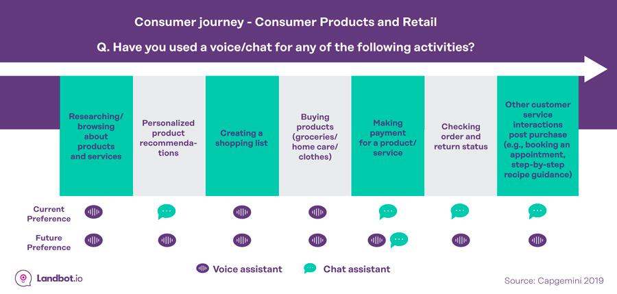 actuales-y-futuras-preferencia-chat-v-voz