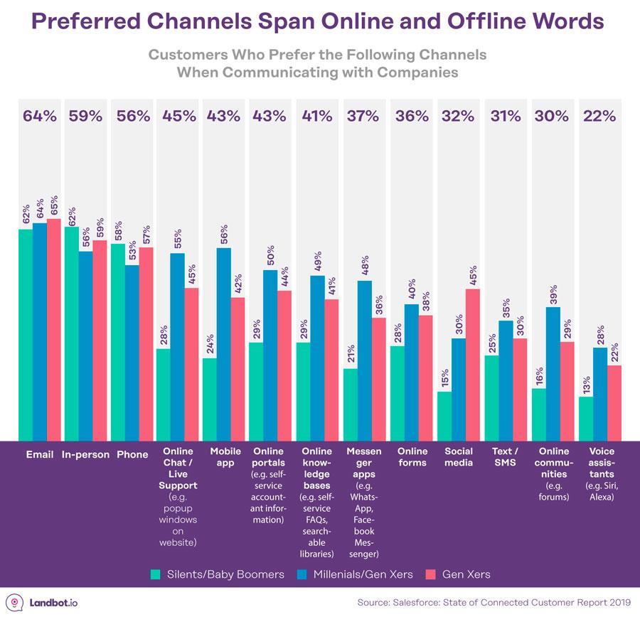 canales-preferidos-online-y-offline-por-generacion