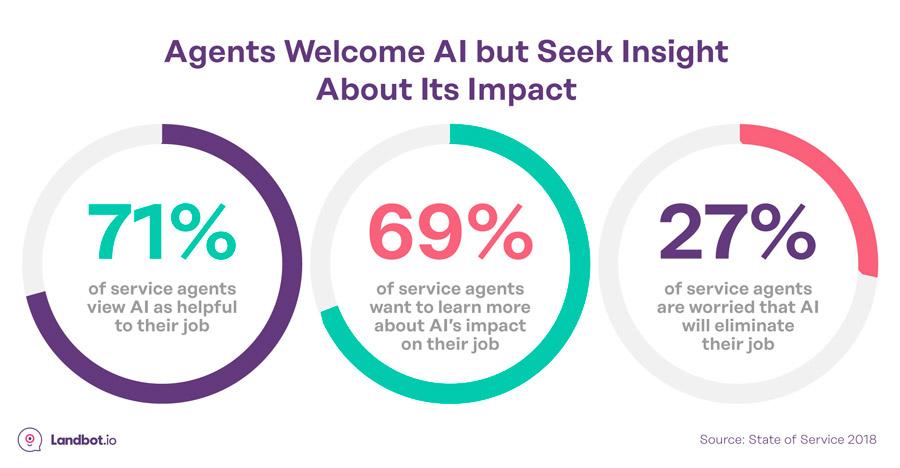 humanos-empleados-opiniones-sobre-IA-bots