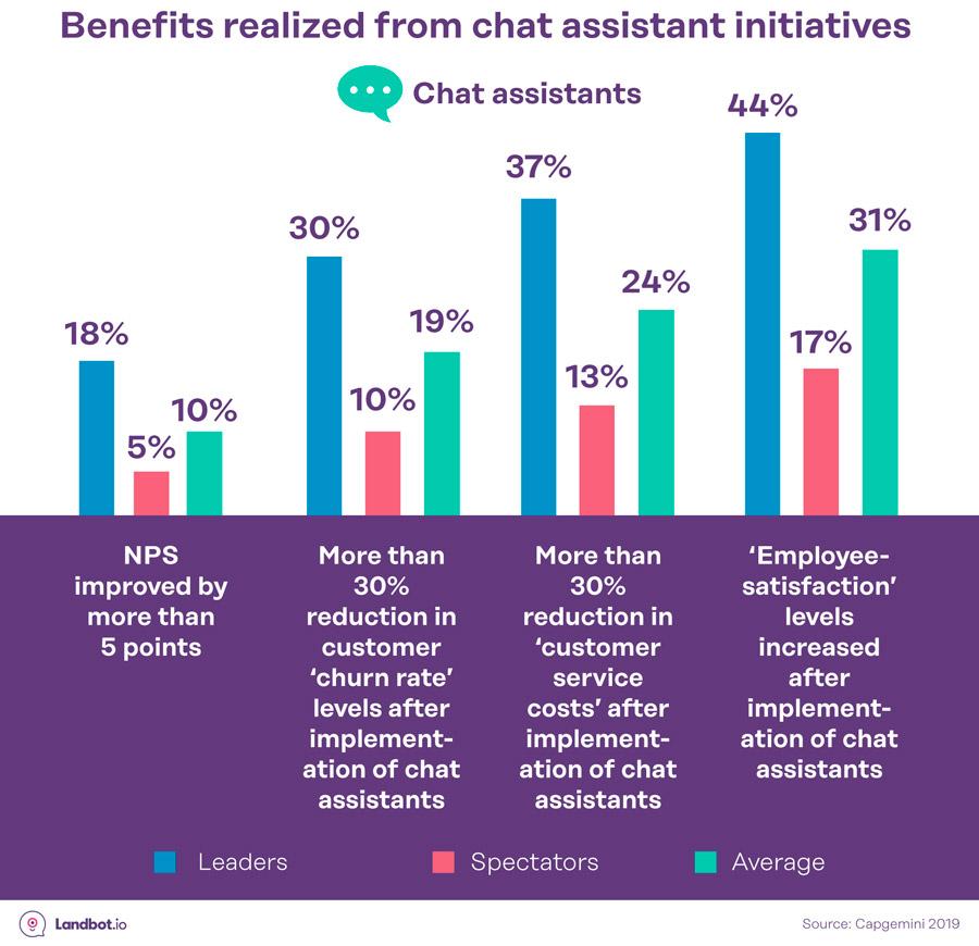 chatbot-asistente-beneficios