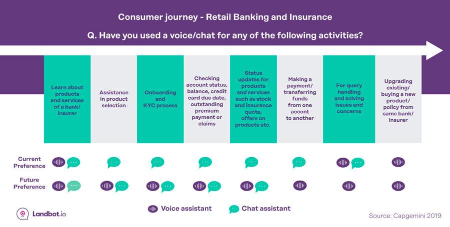 ai-estadisticas-chatbot-actividades-y-futuras-preferencias-banco-y-seguros