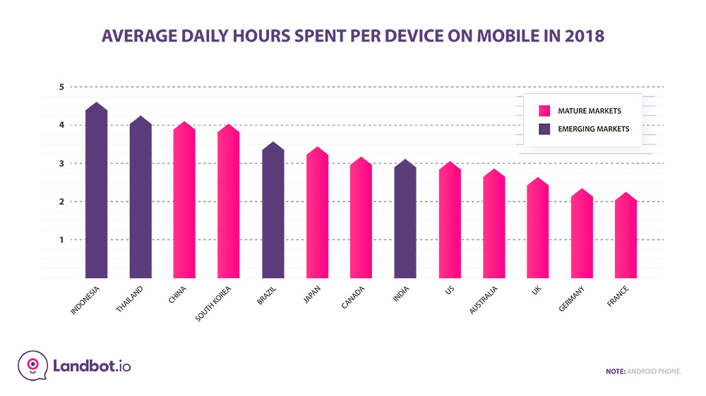 Average-daily-hours-spent-on-mobile-per-country