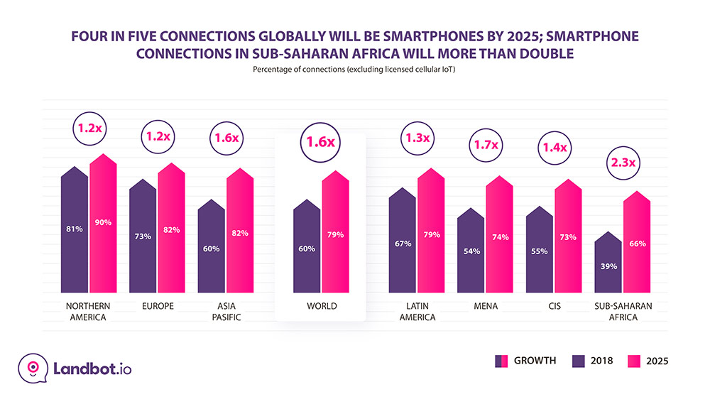 Smartphone-connections-prediction-globally
