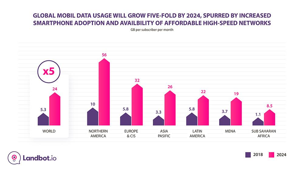 Mobile-Data-Usage-Prediction