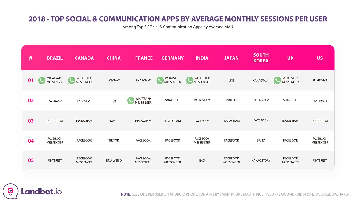 top-social-&-communication-apps-2018-by-country-1