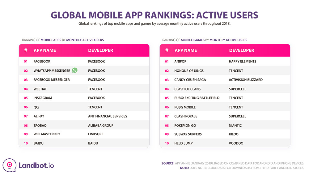 global-mobile-app-ranking-active-users-2018