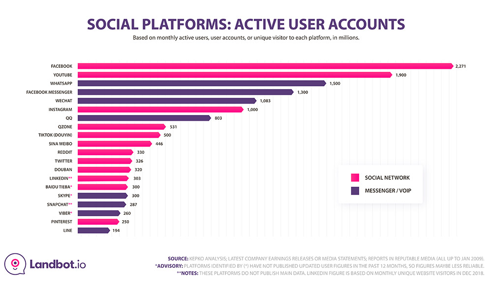 whatsapp stats social-platform-overl-active-users