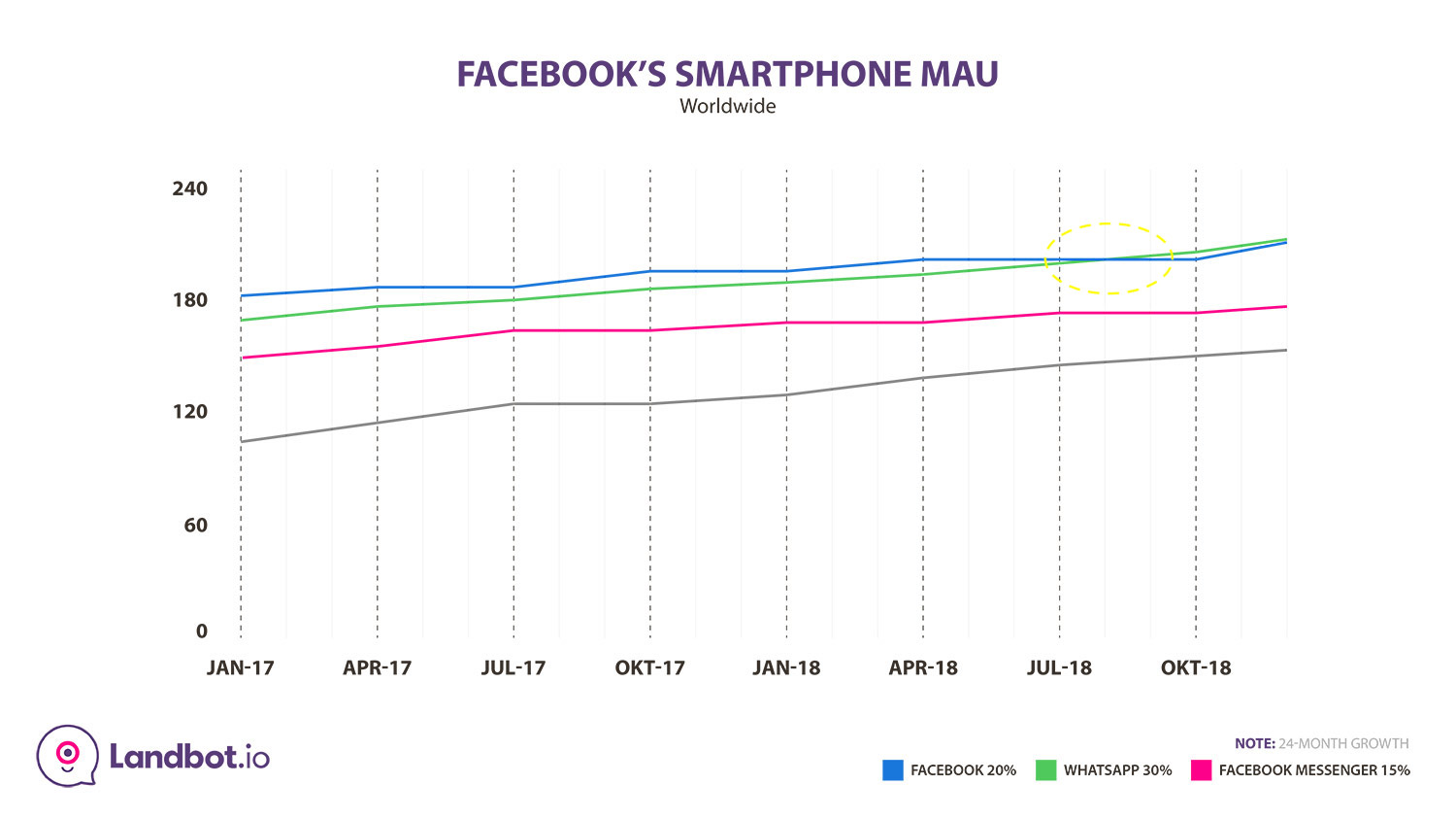 whatsapp-stats-facebook apps monthly active users
