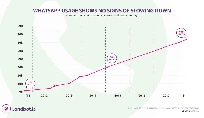 whatsapp-daily-messages-sent-statistics