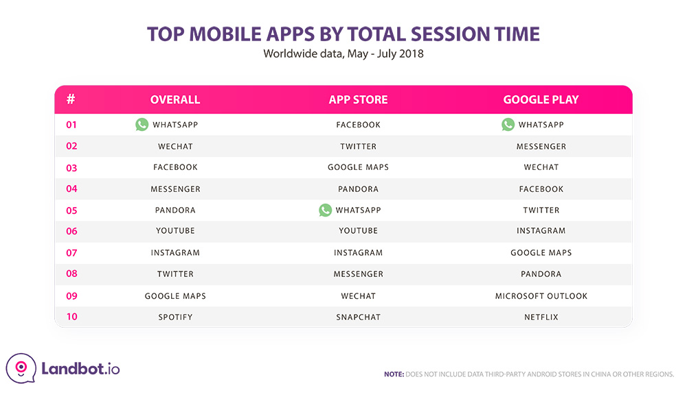 whatsapp-stats-top-mobile-apps-by-session-time-2018