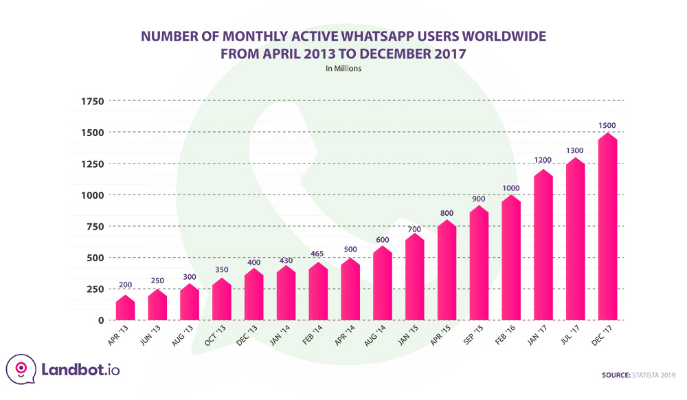 whatsapp-stats-monthly-active-users-2013-2017