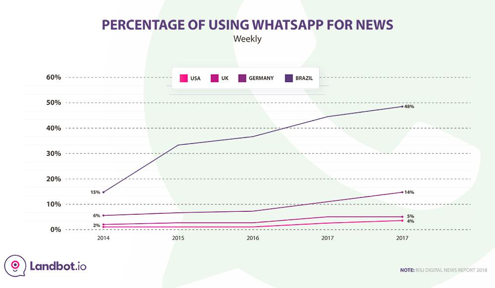 percentage-using-whatsapp-for-news