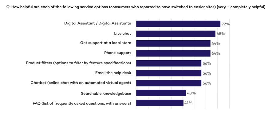 digital-assitants-helpful-stats