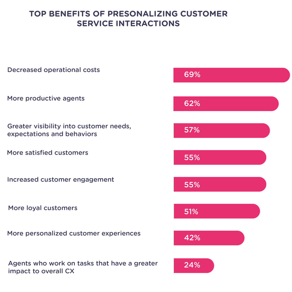 personlization-benefits-statistics