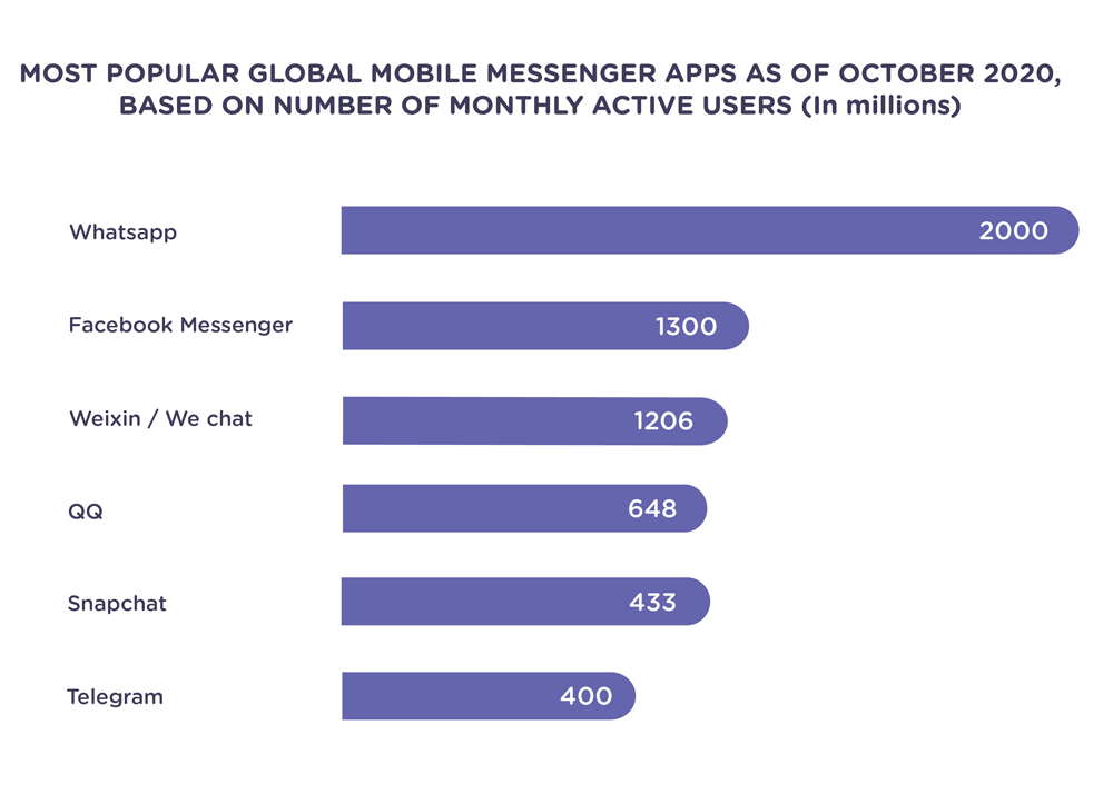 messaging-channels-active-users
