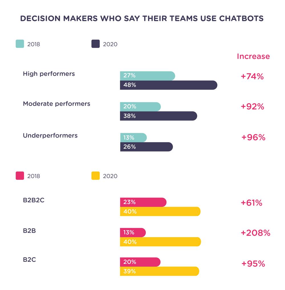 chatbot-usage-statistics