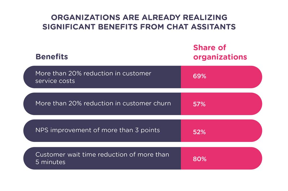 chatbot-benefits-statistics