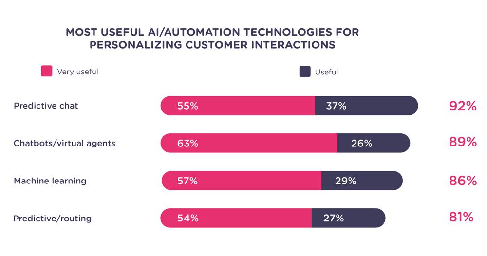 automation technology statistics