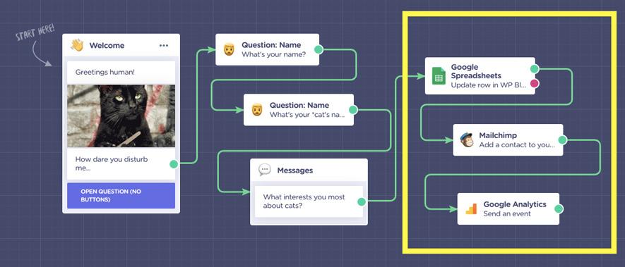 content-marketing-chatbot-integrations