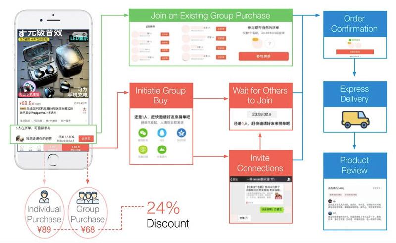 group-buy-discounts-pinduoduo