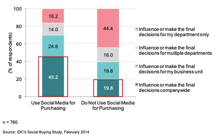 social-media-b2b-purchase