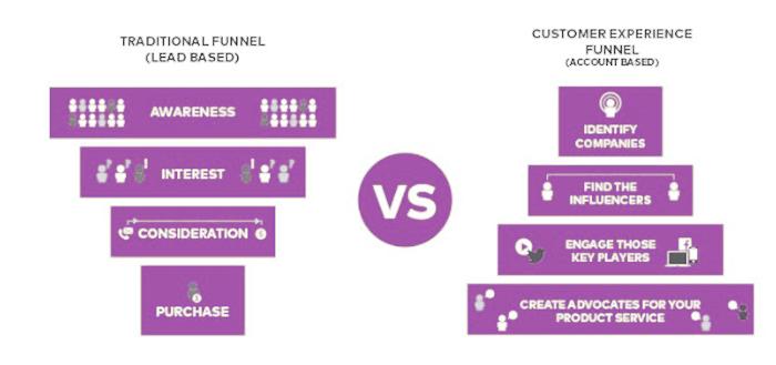 account-based-marketing-digital-experience