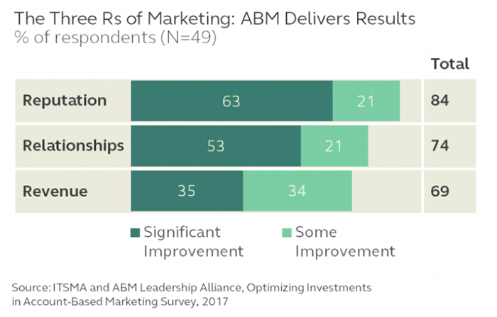 ABM-online-experience