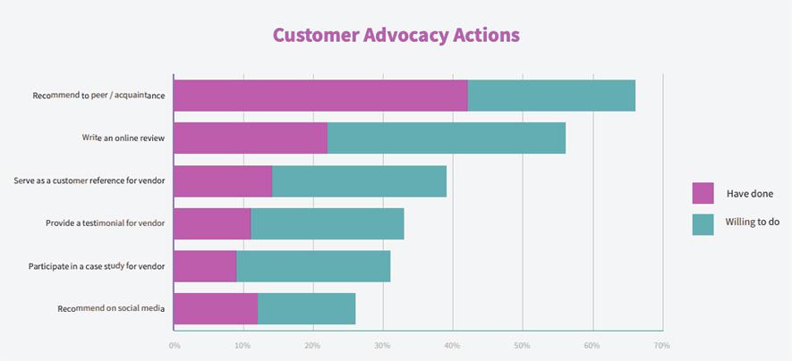 customer-advocacy-effects