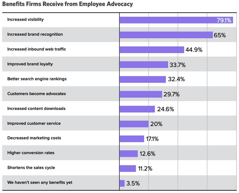 employee-advocacy-benefits