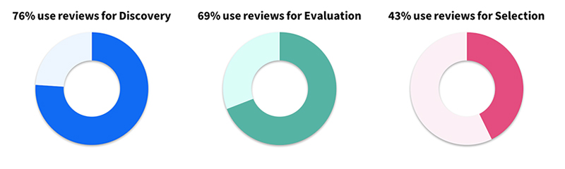 use-of-reviews-in-purchase-process