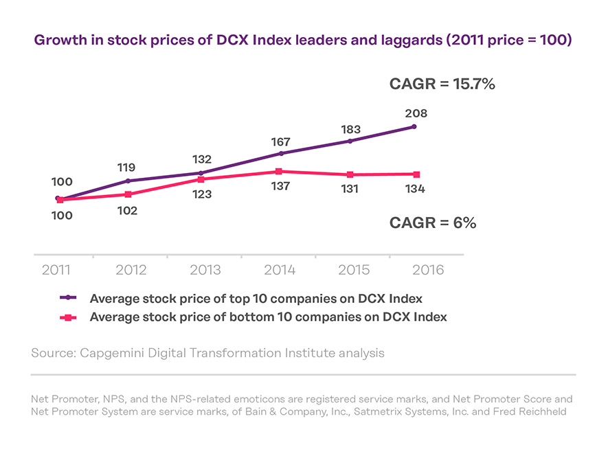 growth-in-stock-prices-CX-leaders