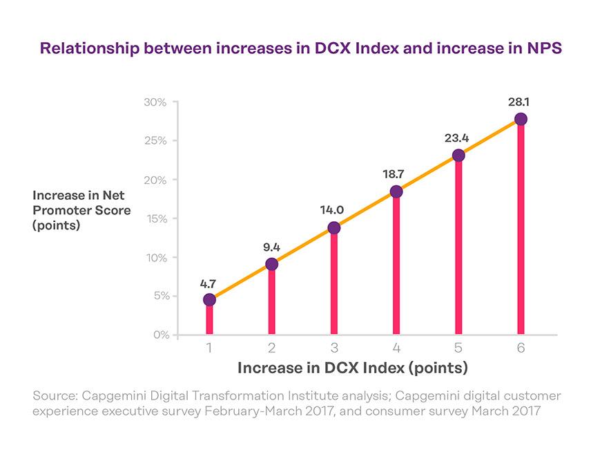 correlation-betwwen-DCX-index-and-NPS-closing-the-cx-gap