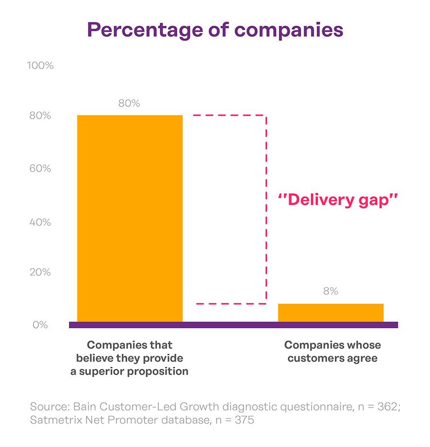 customer-experience-gap-study