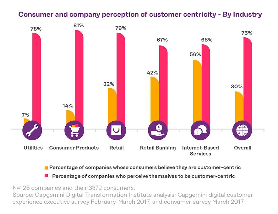 customer-experience-gap-per-industry