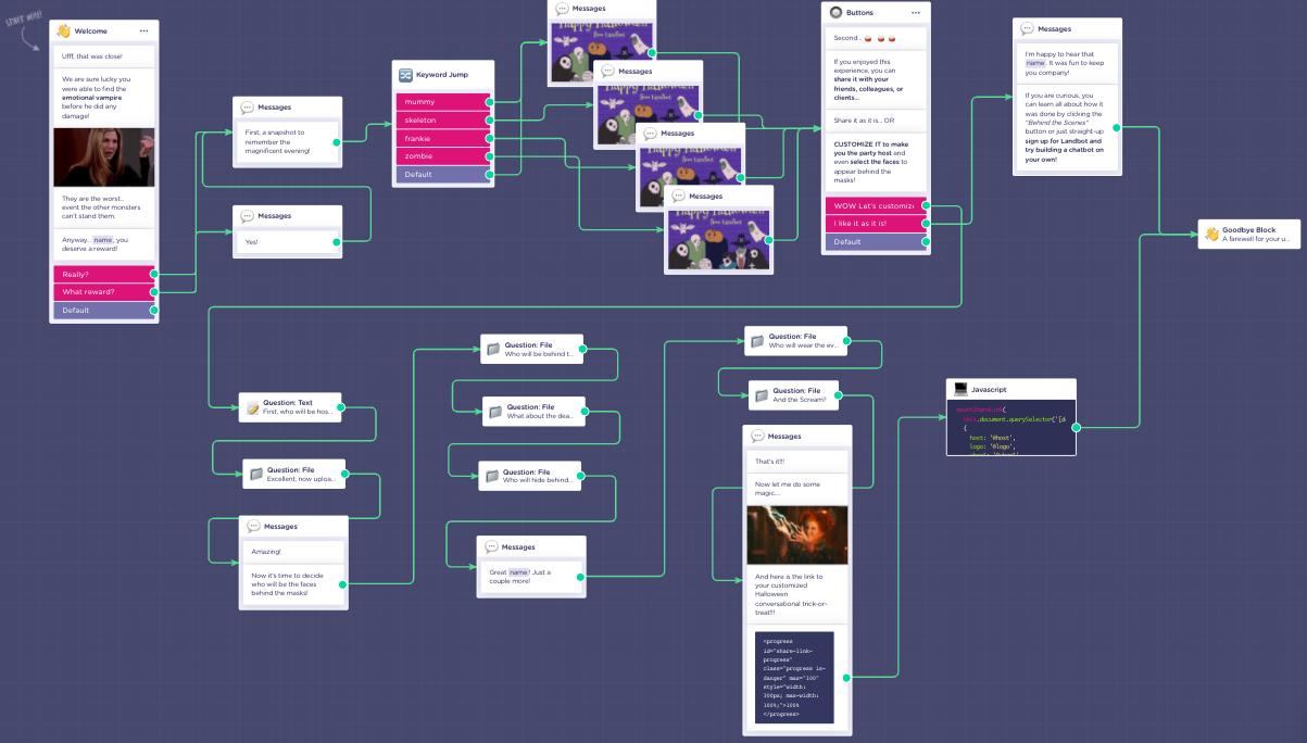 haloween chatbot customization flow