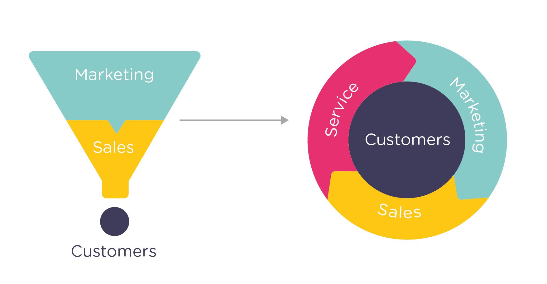 lead-generation-marketing-customer-lifetime-value