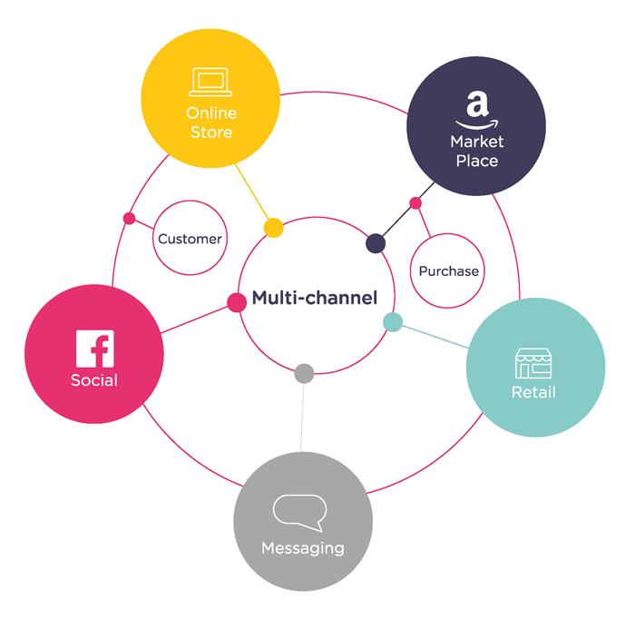 multi-channel-messaging-strategy