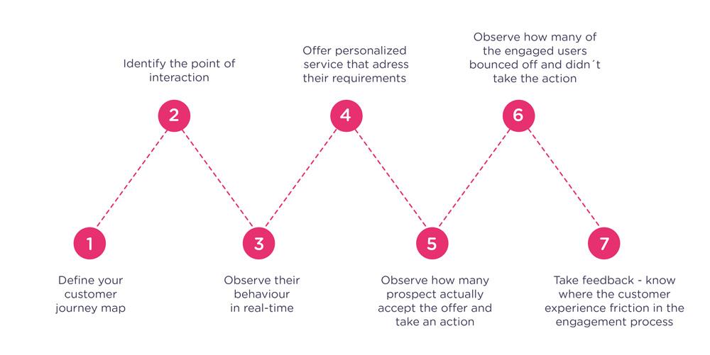 customer-engagement-strategy